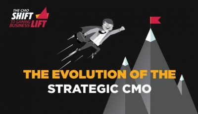 Do CMOs drive growth