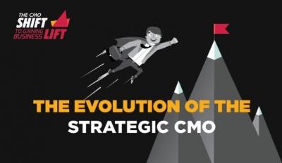 Do CMOs drive growth